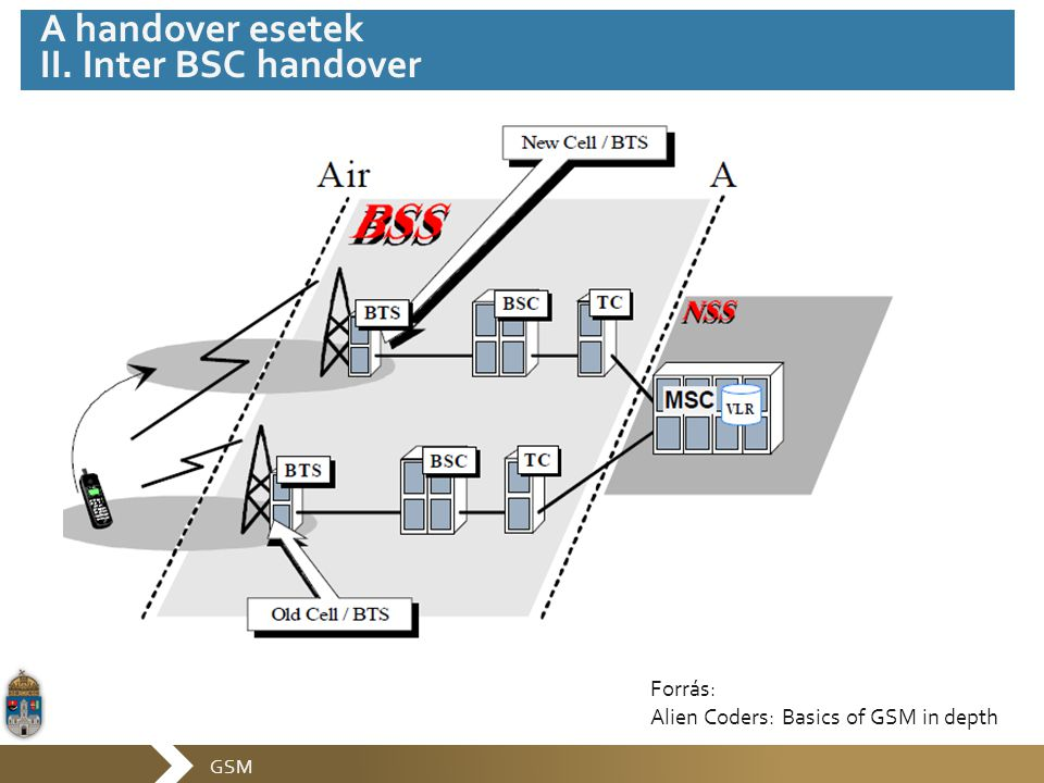 GSM A handover esetek II. Inter BSC handover Forrás: Alien Coders: Basics of GSM in depth