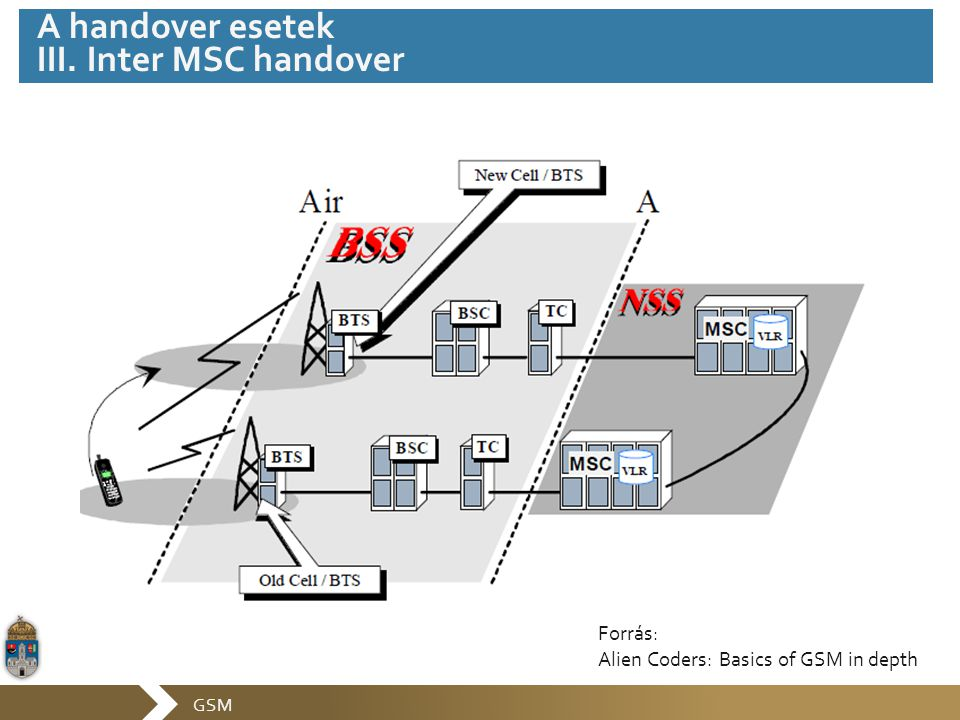 GSM A handover esetek III. Inter MSC handover Forrás: Alien Coders: Basics of GSM in depth