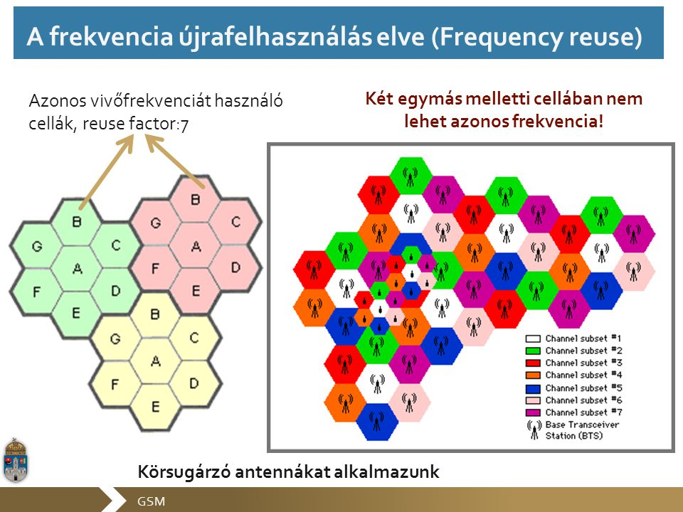 GSM 120 fokos szektorsugárzóval Reuse factor = 9 3/9-es cluster