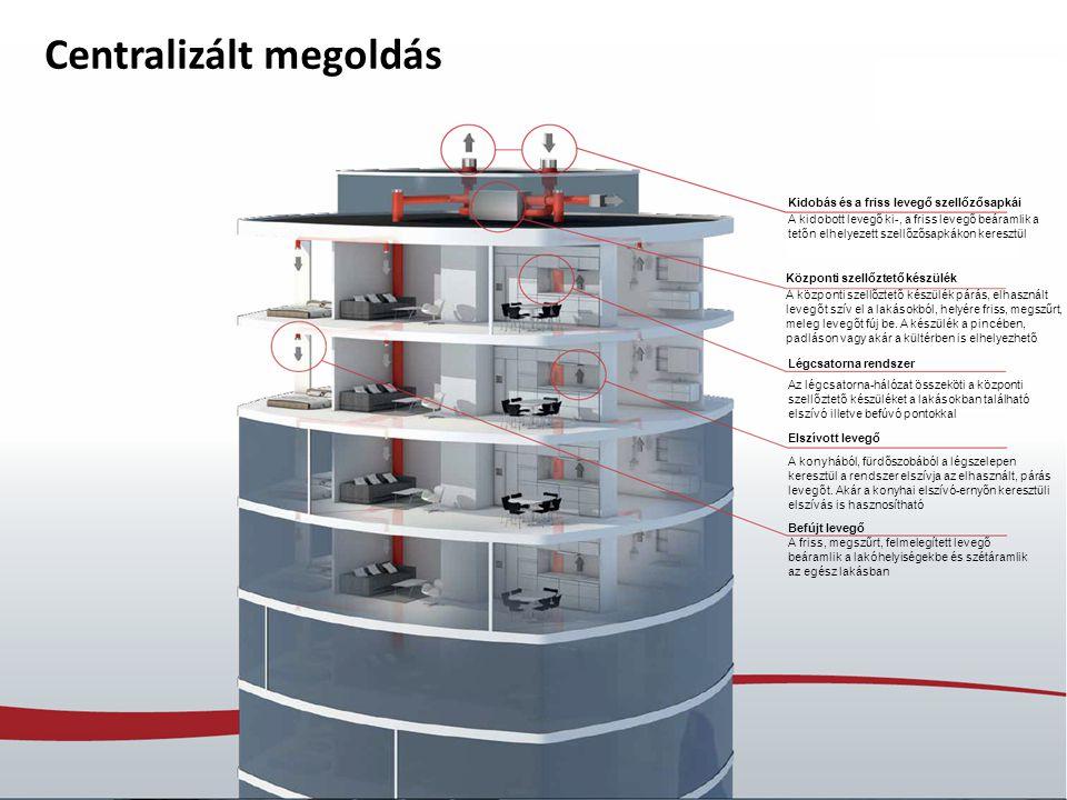 PageNilan Presentation /19 Centralizált megoldás A kidobott levegő ki-, a friss levegő beáramlik a tetőn elhelyezett szellőzősapkákon keresztül Az lég