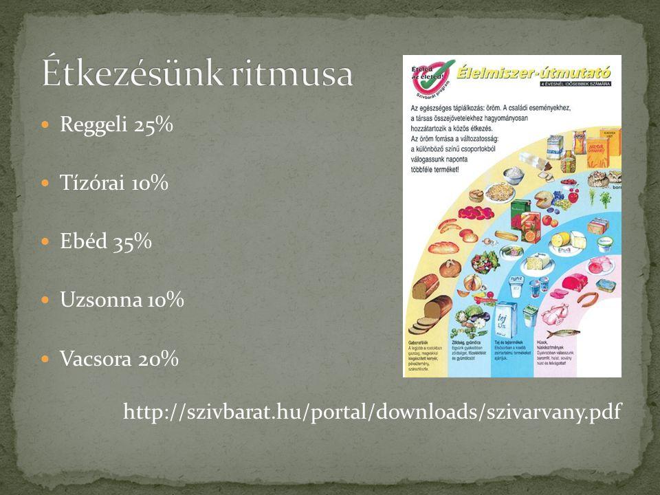  Reggeli 25%  Tízórai 10%  Ebéd 35%  Uzsonna 10%  Vacsora 20% http://szivbarat.hu/portal/downloads/szivarvany.pdf