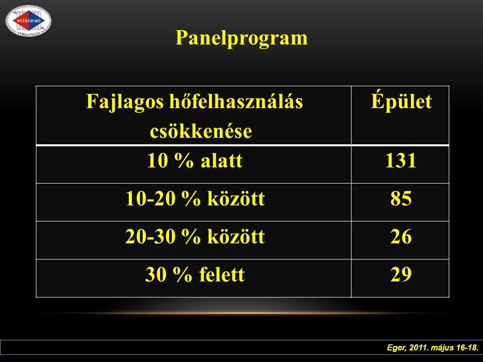 Panelprogram Fajlagos hőfelhasználás csökkenése Épület 10 % alatt131 10-20 % között85 20-30 % között26 30 % felett29 Eger, 2011.