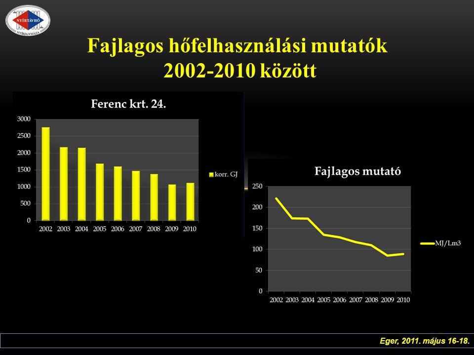 Fajlagos hőfelhasználási mutatók 2002-2010 között Eger, 2011. május 16-18.