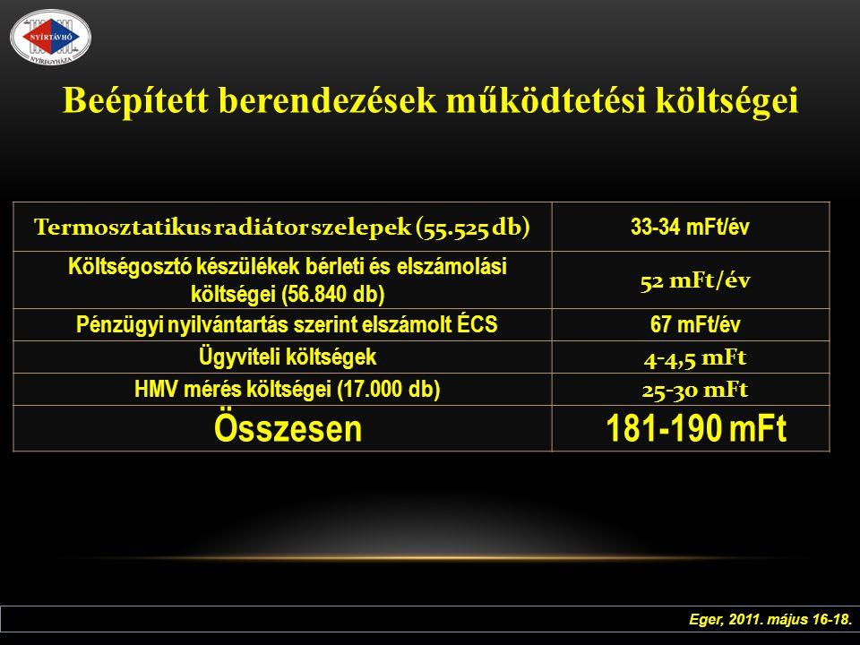 Beépített berendezések működtetési költségei Termosztatikus radiátor szelepek (55.525 db) 33-34 mFt/év Költségosztó készülékek bérleti és elszámolási költségei (56.840 db) 52 mFt/év Pénzügyi nyilvántartás szerint elszámolt ÉCS67 mFt/év Ügyviteli költségek 4-4,5 mFt HMV mérés költségei (17.000 db) 25-30 mFt Összesen181-190 mFt Eger, 2011.