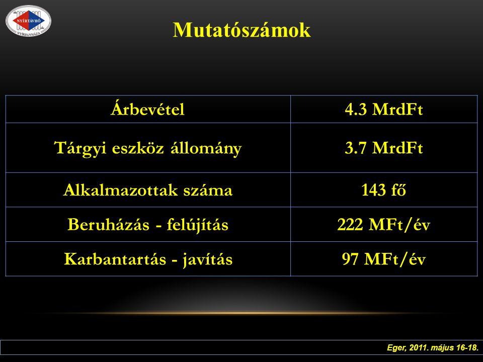Mutatószámok Árbevétel 4.3 MrdFt Tárgyi eszköz állomány 3.7 MrdFt Alkalmazottak száma 143 fő Beruházás - felújítás 222 MFt/év Karbantartás - javítás 97 MFt/év Eger, 2011.
