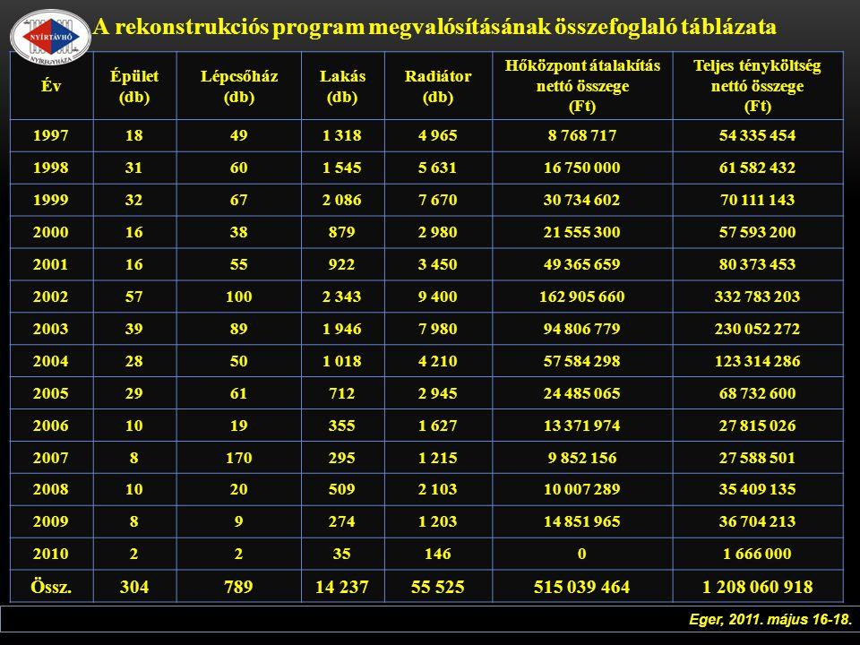 A rekonstrukciós program megvalósításának összefoglaló táblázata Év Épület (db) Lépcsőház (db) Lakás (db) Radiátor (db) Hőközpont átalakítás nettó összege (Ft) Teljes tényköltség nettó összege (Ft) 199718491 3184 9658 768 71754 335 454 199831601 5455 63116 750 00061 582 432 199932672 0867 67030 734 60270 111 143 200016388792 98021 555 30057 593 200 200116559223 45049 365 65980 373 453 2002571002 3439 400162 905 660332 783 203 200339891 9467 98094 806 779230 052 272 200428501 0184 21057 584 298123 314 286 200529617122 94524 485 06568 732 600 200610193551 62713 371 97427 815 026 200781702951 2159 852 15627 588 501 200810205092 10310 007 28935 409 135 2009892741 20314 851 96536 704 213 2010223514601 666 000 Össz.304789 14 237 55 525 515 039 464 1 208 060 918 Eger, 2011.