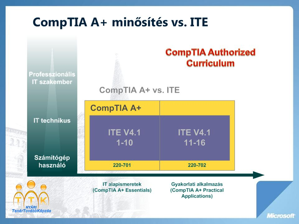 CompTIA A+ minősítés vs. ITE