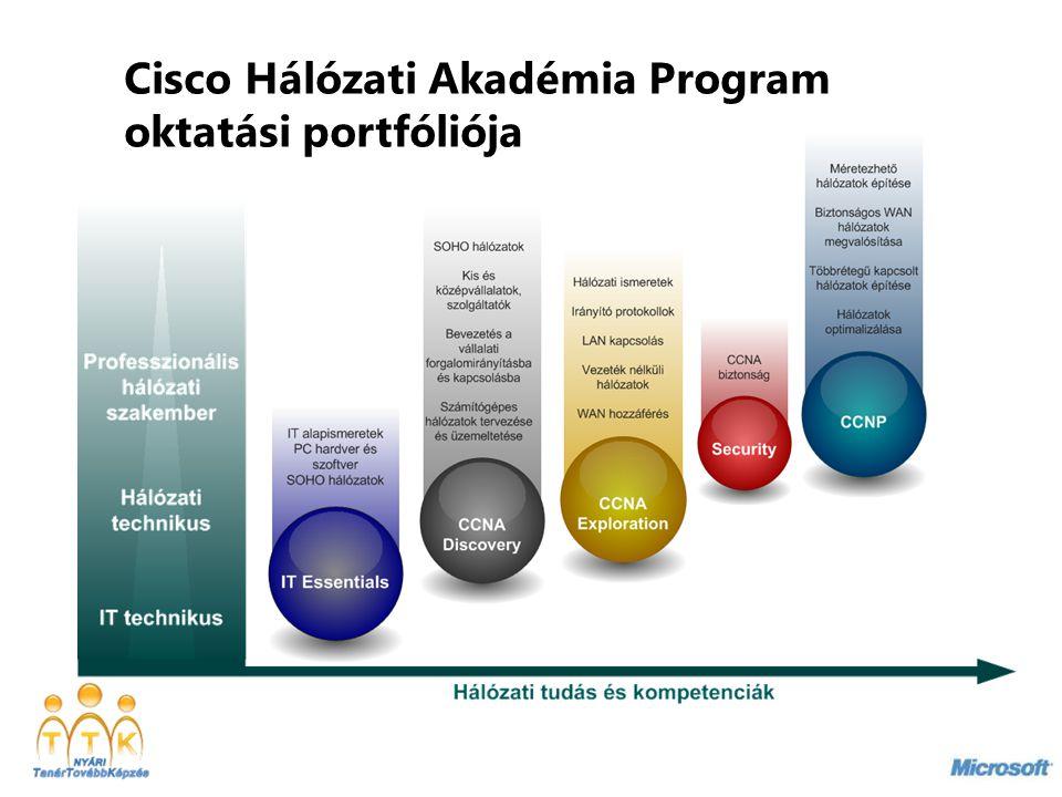 Cisco Hálózati Akadémia Program oktatási portfóliója