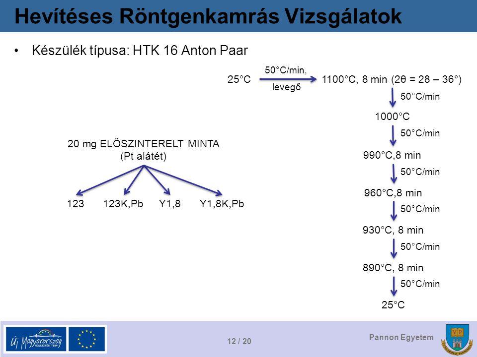 12 / 20 Pannon Egyetem Hevítéses Röntgenkamrás Vizsgálatok Készülék típusa: HTK 16 Anton Paar 20 mg ELŐSZINTERELT MINTA (Pt alátét) 123123K,PbY1,8Y1,8K,Pb 25°C1100°C, 8 min (2θ = 28 – 36°) 50°C/min, levegő 1000°C 990°C,8 min 960°C,8 min 930°C, 8 min 890°C, 8 min 25°C 50°C/min