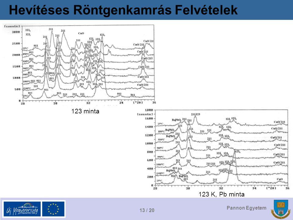 13 / 20 Pannon Egyetem Hevítéses Röntgenkamrás Felvételek 123 minta 123 K, Pb minta