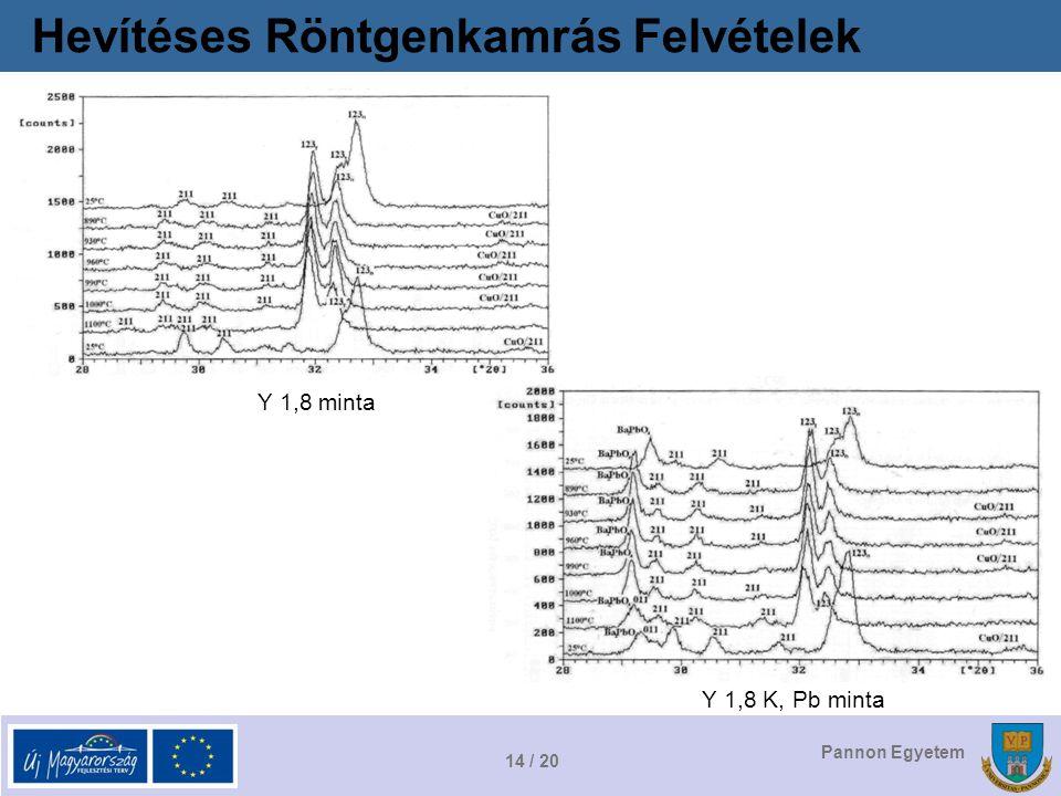 14 / 20 Pannon Egyetem Hevítéses Röntgenkamrás Felvételek Y 1,8 minta Y 1,8 K, Pb minta