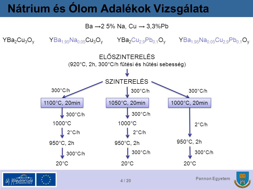 4 / 20 Pannon Egyetem Nátrium és Ólom Adalékok Vizsgálata Ba →2 5% Na, Cu → 3,3%Pb YBa 2 Cu 3 O y YBa 1,95 Na 0,05 Cu 3 O y YBa 2 Cu 2,9 Pb 0,1 O y YBa 1,95 Na 0,05 Cu 2,9 Pb 0,1 O y ELŐSZINTERELÉS (920°C, 2h, 300°C/h fűtési és hűtési sebesség) SZINTERELÉS 300°C/h 1100°C, 20min 300°C/h 1000°C 2°C/h 950°C, 2h 20°C 300°C/h 1050°C, 20min 300°C/h 1000°C 2°C/h 950°C, 2h 20°C 300°C/h 1000°C, 20min 2°C/h 950°C, 2h 20°C 300°C/h