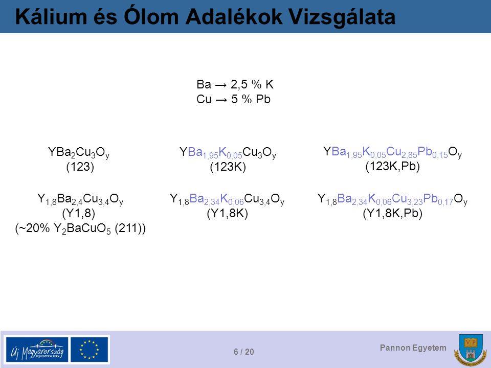 6 / 20 Pannon Egyetem Kálium és Ólom Adalékok Vizsgálata Ba → 2,5 % K Cu → 5 % Pb YBa 2 Cu 3 O y (123) Y 1,8 Ba 2,4 Cu 3,4 O y (Y1,8) (~20% Y 2 BaCuO 5 (211)) YBa 1,95 K 0,05 Cu 3 O y (123K) Y 1,8 Ba 2,34 K 0,06 Cu 3,4 O y (Y1,8K) YBa 1,95 K 0,05 Cu 2,85 Pb 0,15 O y (123K,Pb) Y 1,8 Ba 2,34 K 0,06 Cu 3,23 Pb 0,17 O y (Y1,8K,Pb)