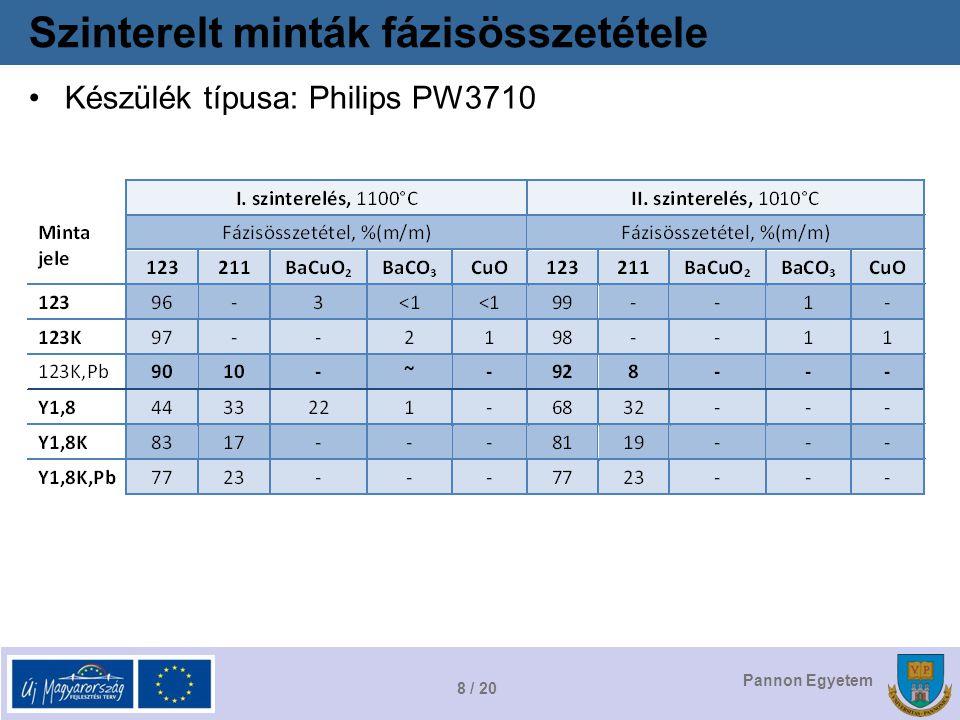 8 / 20 Pannon Egyetem Szinterelt minták fázisösszetétele Készülék típusa: Philips PW3710