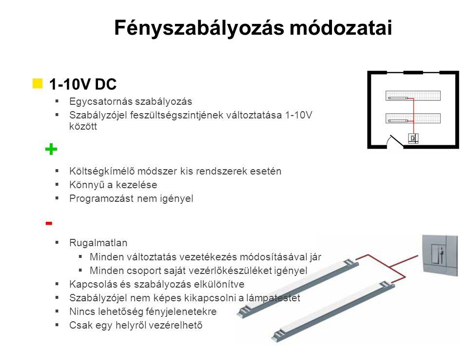 Fényszabályozás módozatai 1-10V DC  Egycsatornás szabályozás  Szabályzójel feszültségszintjének változtatása 1-10V között +  Költségkímélő módszer