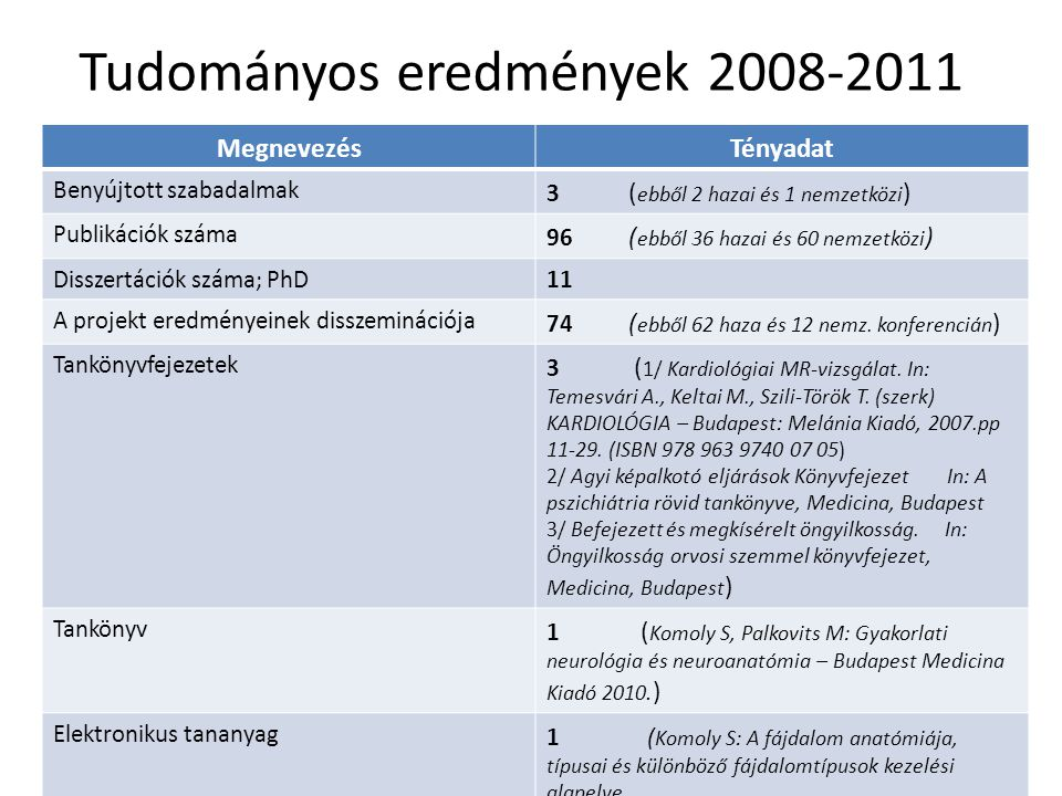 Tudományos eredmények 2008-2011 MegnevezésTényadat Benyújtott szabadalmak 3 ( ebből 2 hazai és 1 nemzetközi ) Publikációk száma 96 ( ebből 36 hazai és 60 nemzetközi ) Disszertációk száma; PhD11 A projekt eredményeinek disszeminációja 74 ( ebből 62 haza és 12 nemz.