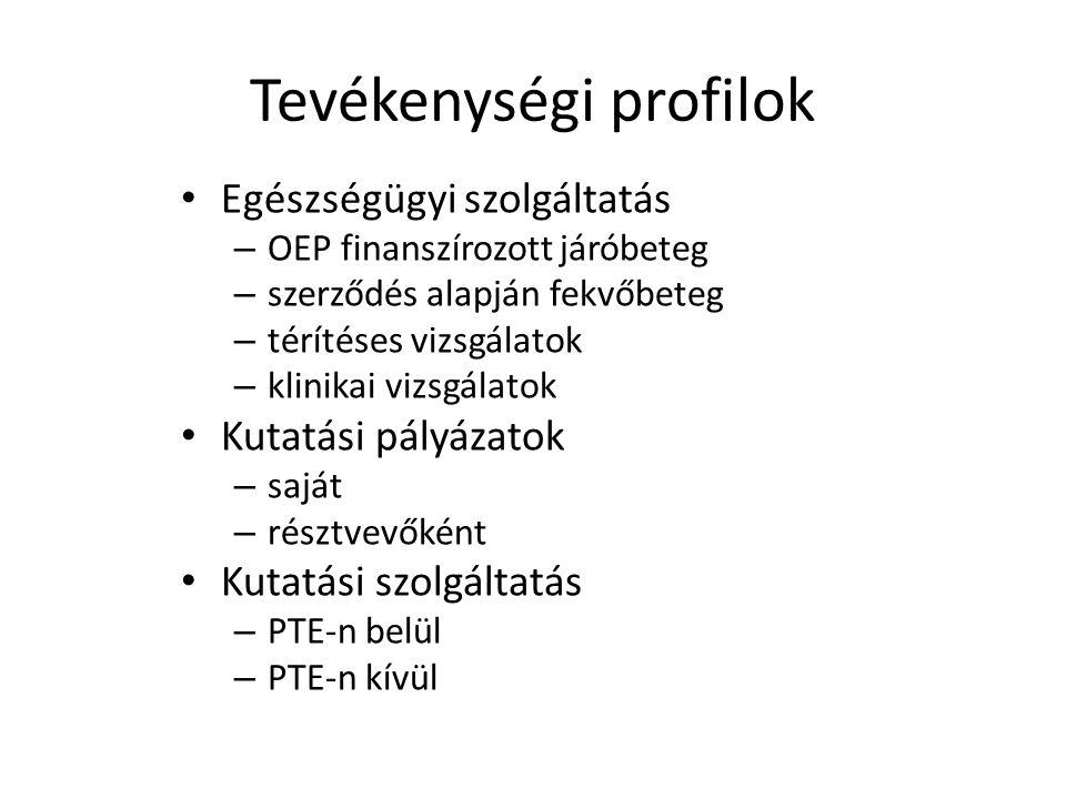 Tevékenységi profilok Egészségügyi szolgáltatás – OEP finanszírozott járóbeteg – szerződés alapján fekvőbeteg – térítéses vizsgálatok – klinikai vizsgálatok Kutatási pályázatok – saját – résztvevőként Kutatási szolgáltatás – PTE-n belül – PTE-n kívül