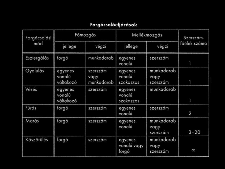 Példák forgácsolási módokra Esztergálás Gyalulás Vésés Fúrás Marás Köszörülés 10