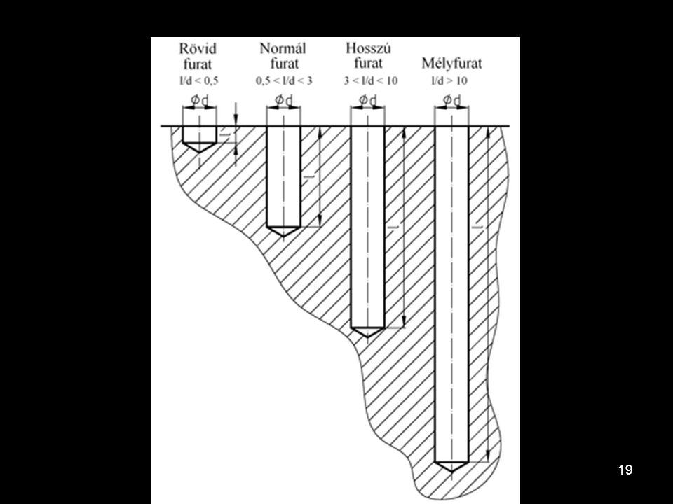 A fúrás alapfogalmai A furat lehet: –Átmenő (munkadarabon teljesen átmegy). –Zsákfurat (csak bizonyos mélységig terjed). A furat hossza (l) és átmérőj