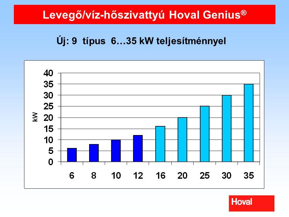Levegő/víz-hőszivattyú Hoval Genius ® Új: 9 típus 6…35 kW teljesítménnyel