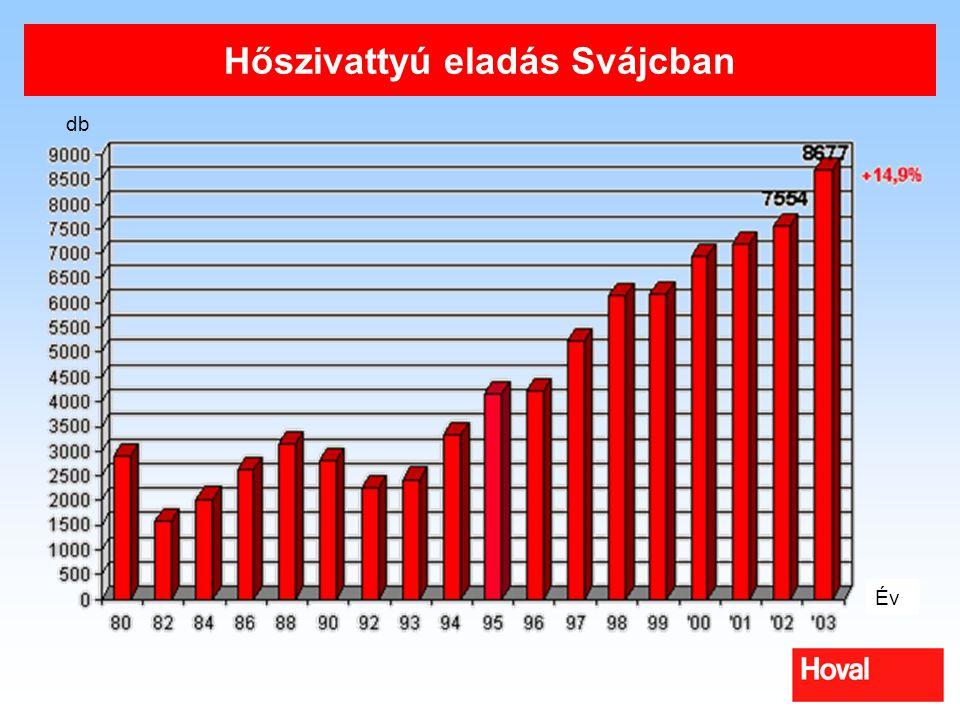Hőszivattyú eladás Svájcban energiaforrás szerint Levegő/vízFöld/vízVíz/víz