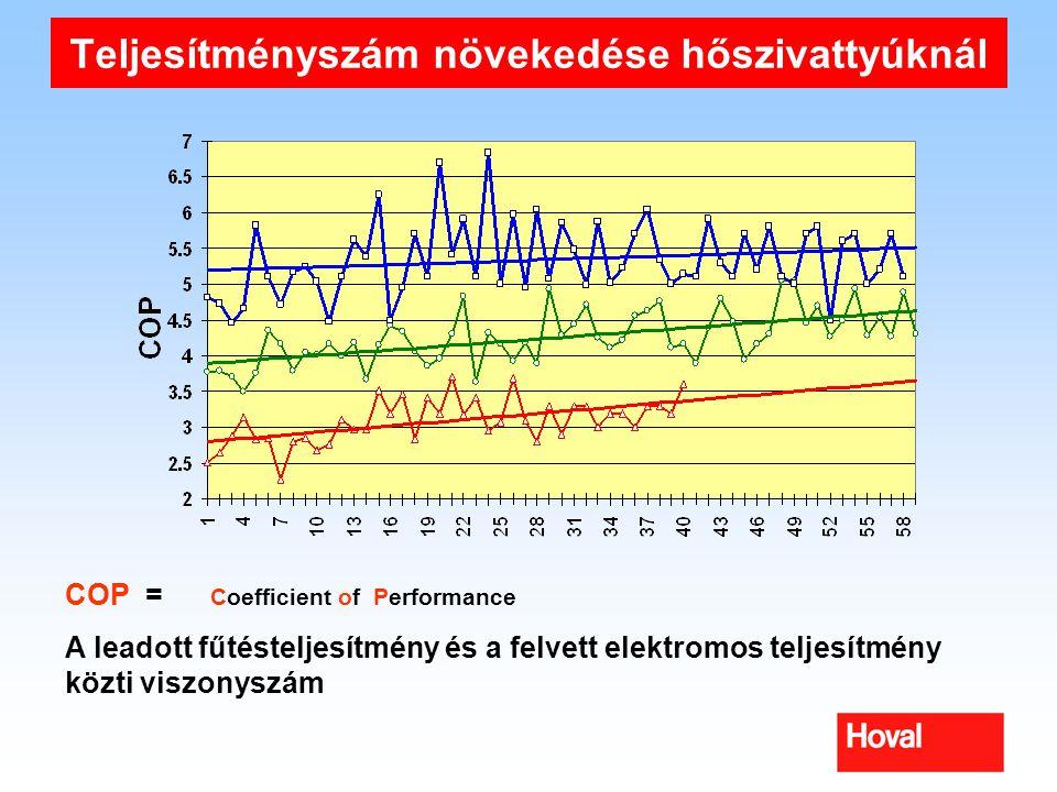 Teljesítményszám növekedése hőszivattyúknál COP = Coefficient of Performance A leadott fűtésteljesítmény és a felvett elektromos teljesítmény közti vi