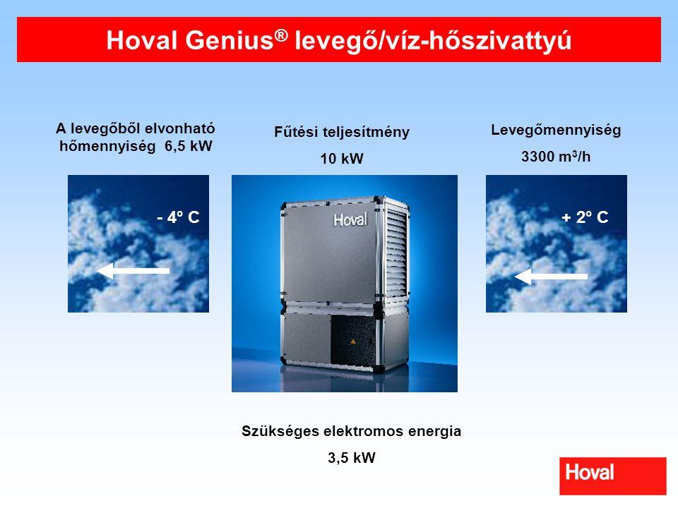 Hoval Genius ® levegő/víz-hőszivattyú + 2° C- 4° C Fűtési teljesítmény 10 kW A levegőből elvonható hőmennyiség 6,5 kW Levegőmennyiség 3300 m 3 /h Szükséges elektromos energia 3,5 kW