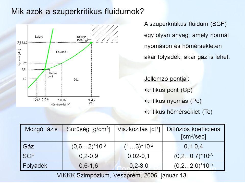 Mik azok a szuperkritikus fluidumok? A szuperkritikus fluidum (SCF) egy olyan anyag, amely normál nyomáson és hőmérsékleten akár folyadék, akár gáz is