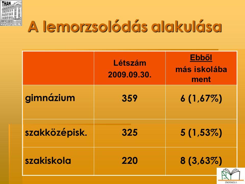 A lemorzsolódás alakulása Létszám 2009.09.30. Ebből más iskolába ment gimnázium 3596 (1,67%) szakközépisk.3255 (1,53%) szakiskola2208 (3,63%)