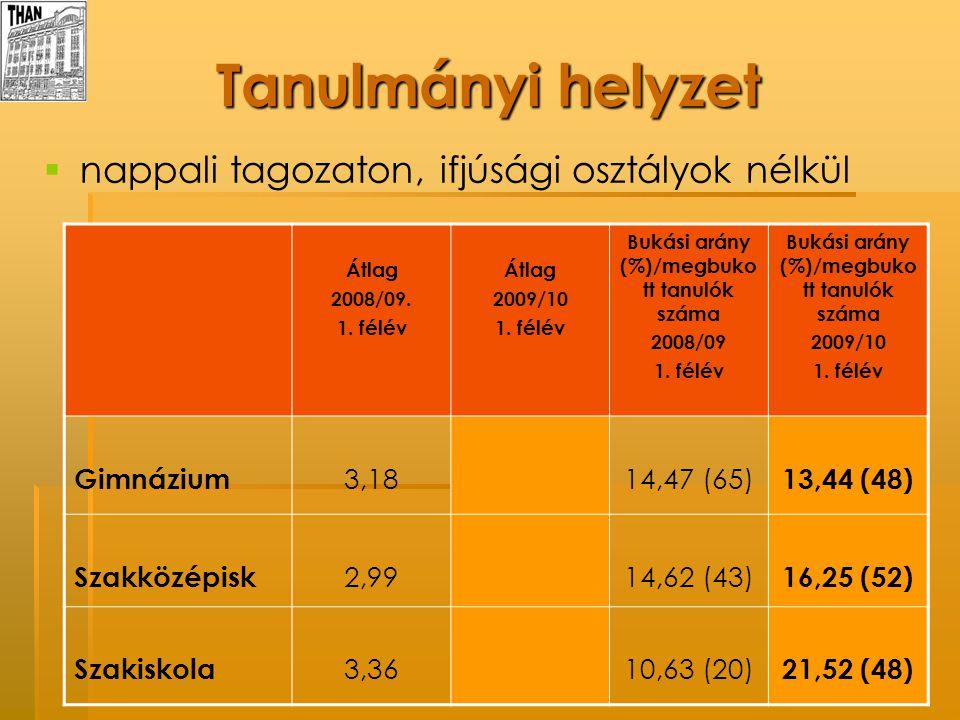 Tanulmányi helyzet   nappali tagozaton, ifjúsági osztályok nélkül Átlag 2008/09. 1. félév Átlag 2009/10 1. félév Bukási arány (%)/megbuko tt tanulók