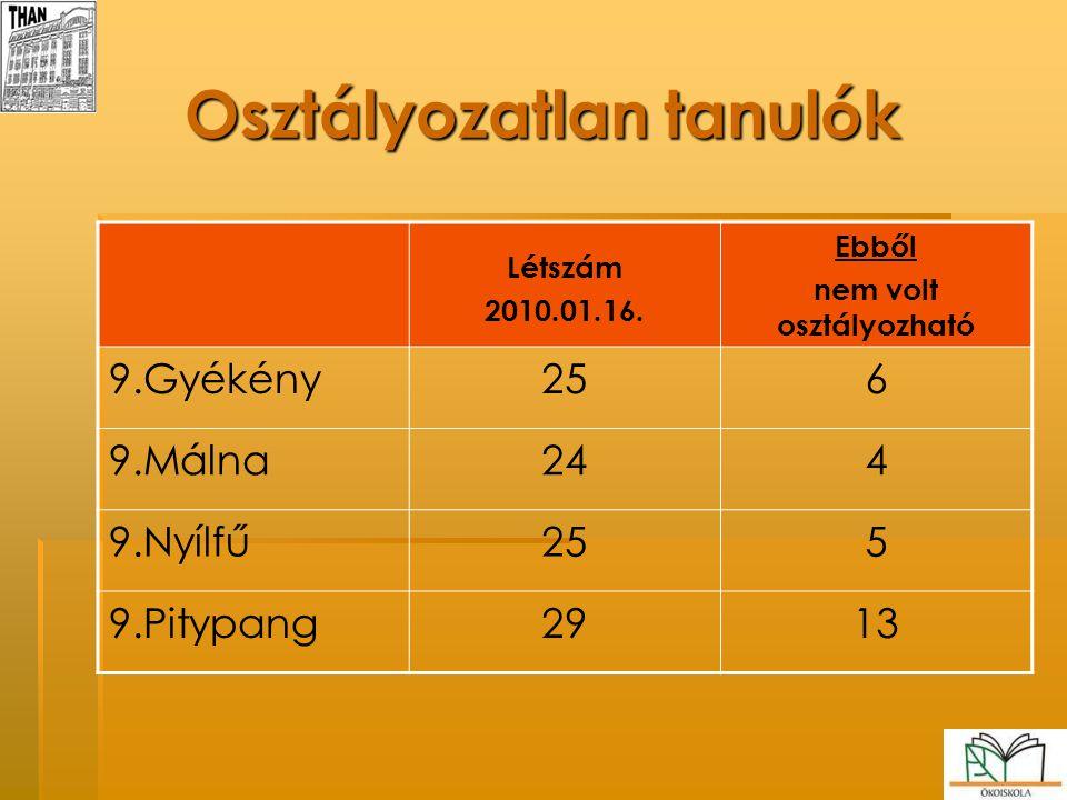 Osztályozatlan tanulók Létszám 2010.01.16. Ebből nem volt osztályozható 9.Gyékény256 9.Málna244 9.Nyílfű255 9.Pitypang2913