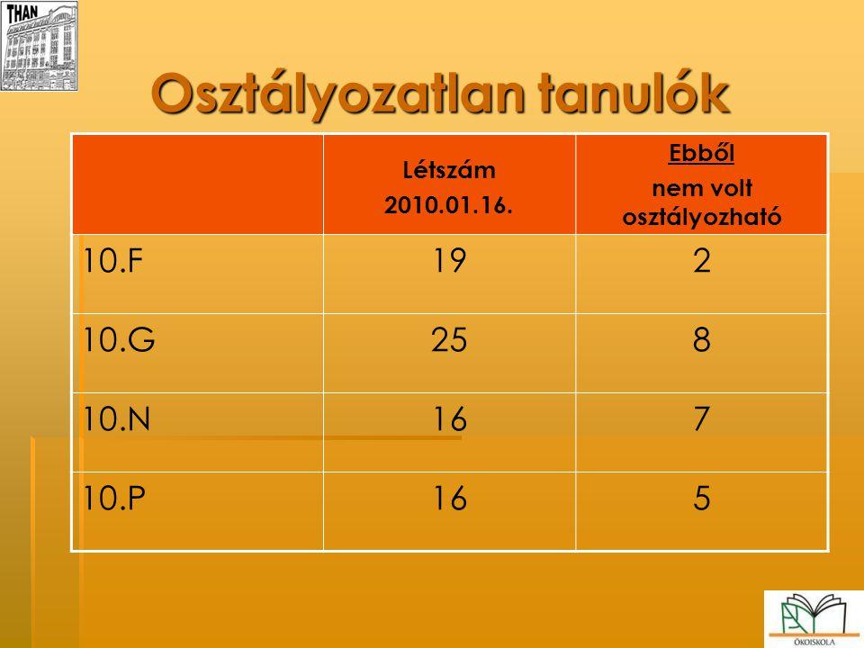 Osztályozatlan tanulók Létszám 2010.01.16. Ebből nem volt osztályozható 10.F192 10.G258 10.N167 10.P165