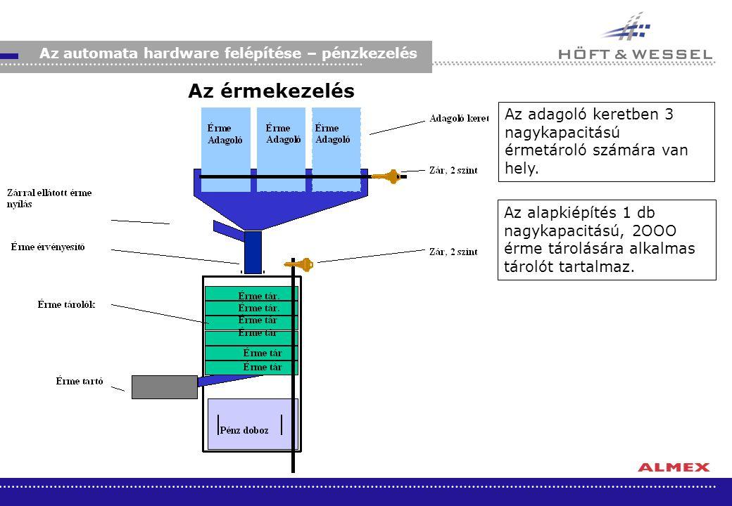 Az érmekezelés Az automata hardware felépítése – pénzkezelés Az adagoló keretben 3 nagykapacitású érmetároló számára van hely. Az alapkiépítés 1 db na