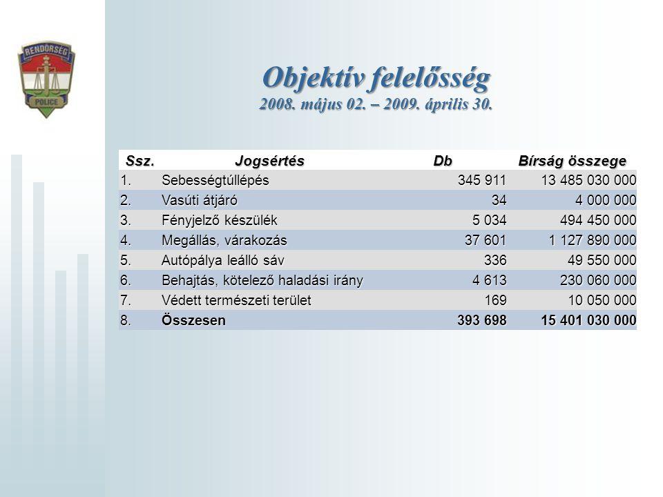 Objektív felelősség 2008. május 02. – 2009. április 30. Ssz.JogsértésDb Bírság összege 1.Sebességtúllépés 345 911 13 485 030 000 2. Vasúti átjáró 34 4
