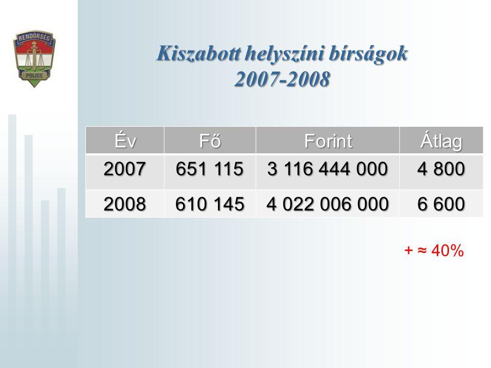 Kiszabott helyszíni bírságok 2007-2008 ÉvFőForintÁtlag 2007 651 115 3 116 444 000 4 800 2008 610 145 4 022 006 000 6 600 + ≈ 40%