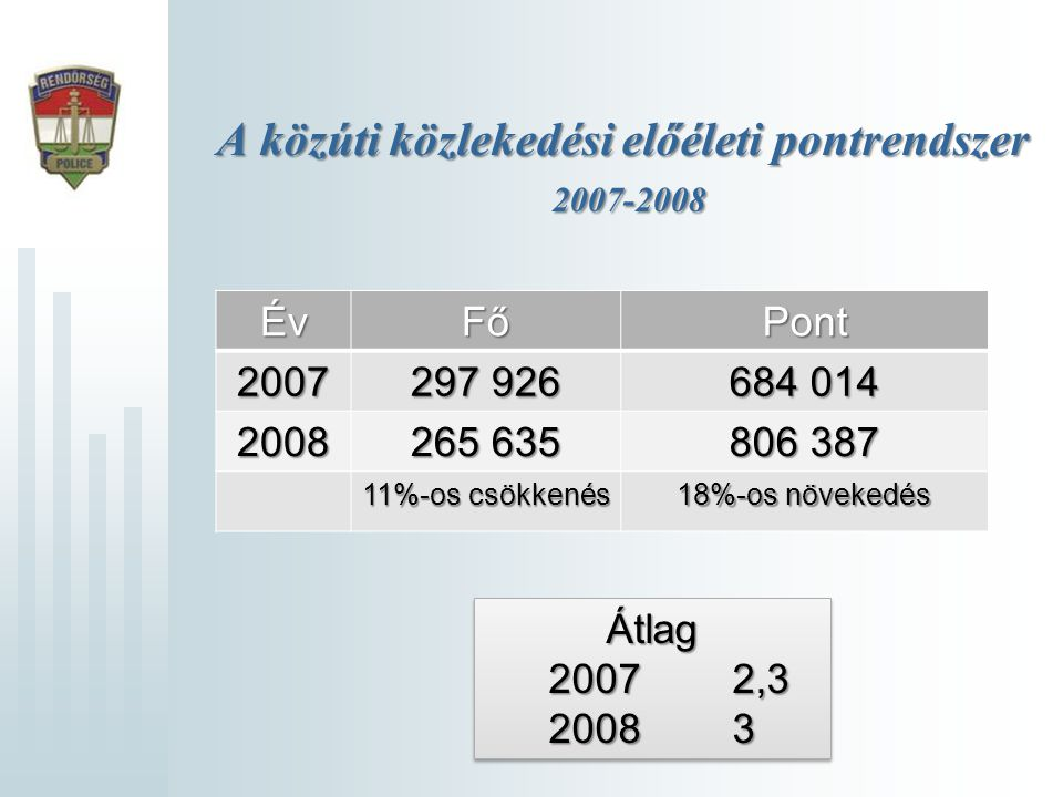 A közúti közlekedési előéleti pontrendszer 2007-2008 ÉvFőPont2007 297 926 684 014 2008 265 635 806 387 11%-os csökkenés 18%-os növekedés Átlag 2007 2,