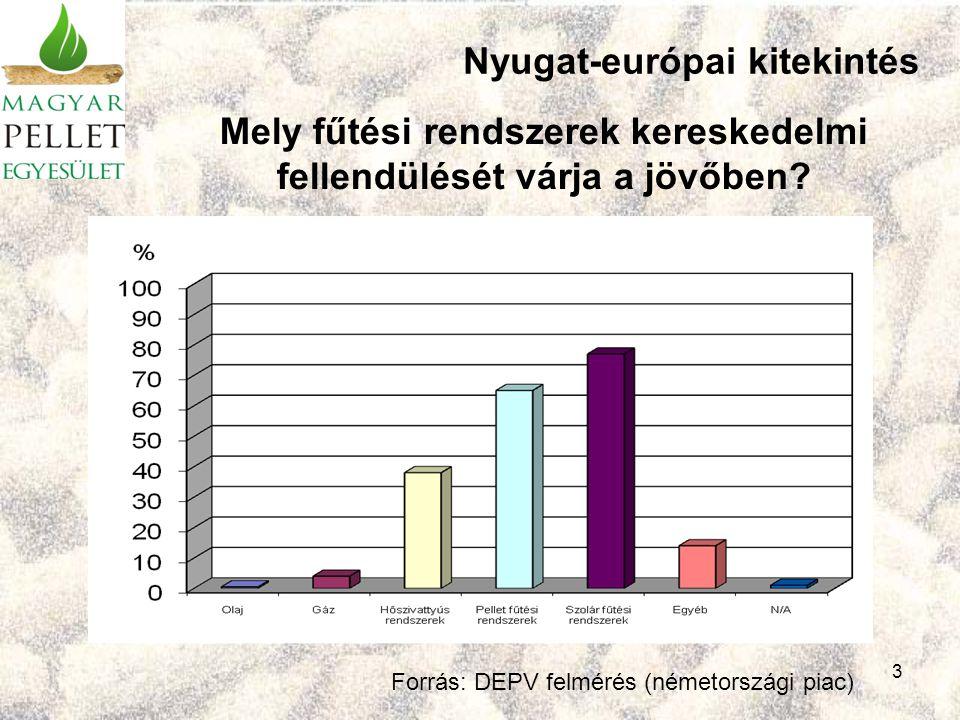 14 A magyar pelletpiac készüléktámogatási rendszer átdolgozása: az adminisztráció egyszerűsítése, a döntéshozatal felgyorsítása, esetlegesen a támogatási intenzitás növelése, támogatási összeghatárok emelése, a szabályozott piacépítés keretein belül, a pelletüzem beruházások támogatása a kereslet által indokolt, az ágazat által javasolt ütemben, és a pelletágazatra érvényes gazdaságföldrajzi megfontolások alapján (szabályozott piacépítés).