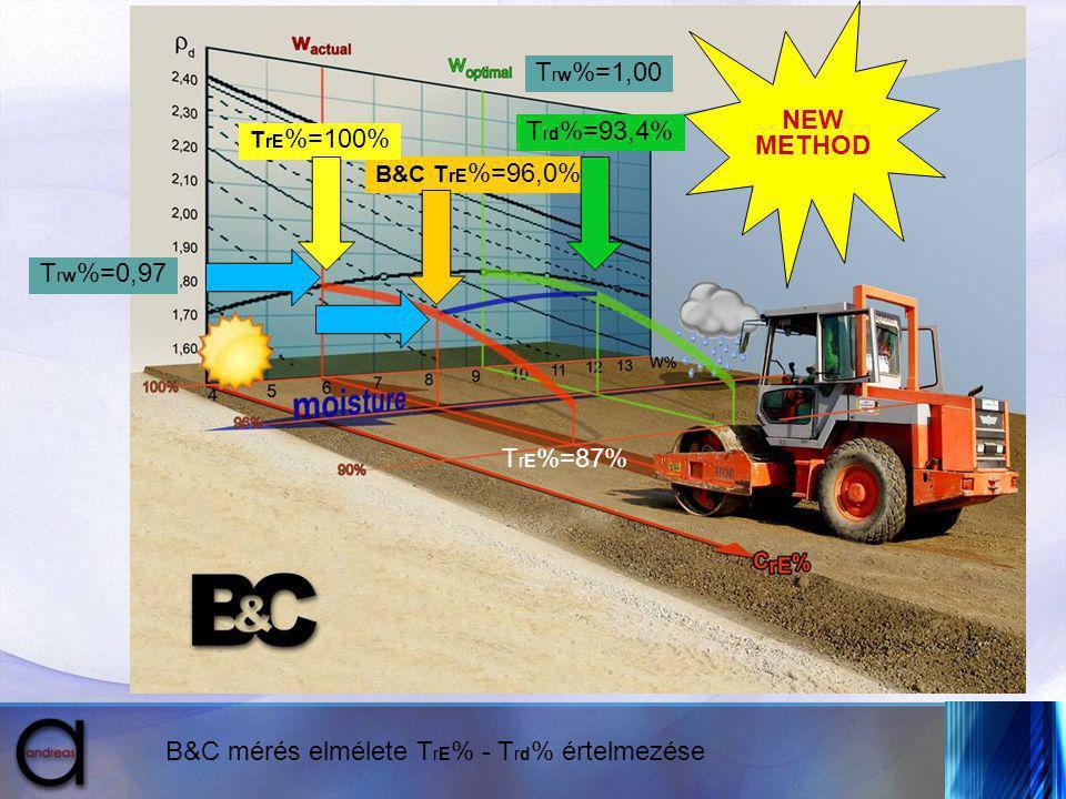 B&C mérés elmélete T rE % - T rd % értelmezése T rE %=87% B&C T rE %=96,0% T rd %=93,4% T rw %=0,97 T rE %=100% NEW METHOD T rw %=1,00