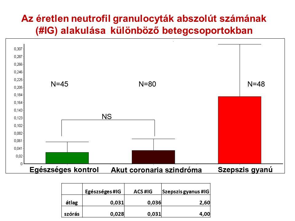 Az éretlen neutrofil granulocyták abszolút számának (#IG) alakulása különböző betegcsoportokban N=45N=80N=48 Egészséges kontrol Akut coronaria szindró