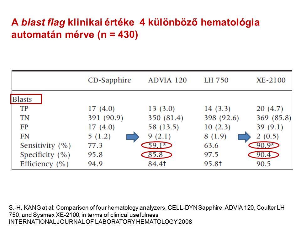 A blast flag klinikai értéke 4 különböző hematológia automatán mérve (n = 430) S.-H. KANG at al: Comparison of four hematology analyzers, CELL-DYN Sap