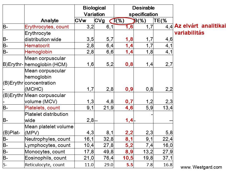 Analyte BiologicalDesirable Variationspecification CVwCVgI(%)B(%)TE(% B-Erythrocytes, count3,26,11,61,74,4 B- Erythrocyte distribution wide3,55,71,81,74,6 B-Hematocrit2,86,41,41,74,1 B-Hemoglobin2,86,61,41,84,1 B)Erythr- Mean corpuscular hemoglobin (HCM)1,65,20,81,42,7 (B)Erythr - Mean corpuscular hemoglobin concentration (MCHC)1,72,80,90,82,2 (B)Erythr - Mean corpuscular volume (MCV)1,34,80,71,22,3 B-Platelets, count9,121,94,65,913,4 B- Platelet distribution wide2,8 --1,4 - - (B)Plat- Mean platelet volume (MPV)4,38,12,22,35,8 B-Neutrophyles, count16,132,88,19,122,4 B-Lymphocytes, count10,427,85,27,416,0 B-Monocytes, count17,849,88,913,227,9 B-Eosinophils, count21,076,410,519,837,1 S-Reticulocyte, count11.029.05.57.816.8 www.