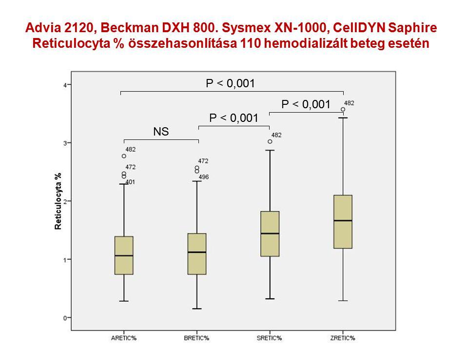 NS P < 0,001 Advia 2120, Beckman DXH 800. Sysmex XN-1000, CellDYN Saphire Reticulocyta % összehasonlítása 110 hemodializált beteg esetén