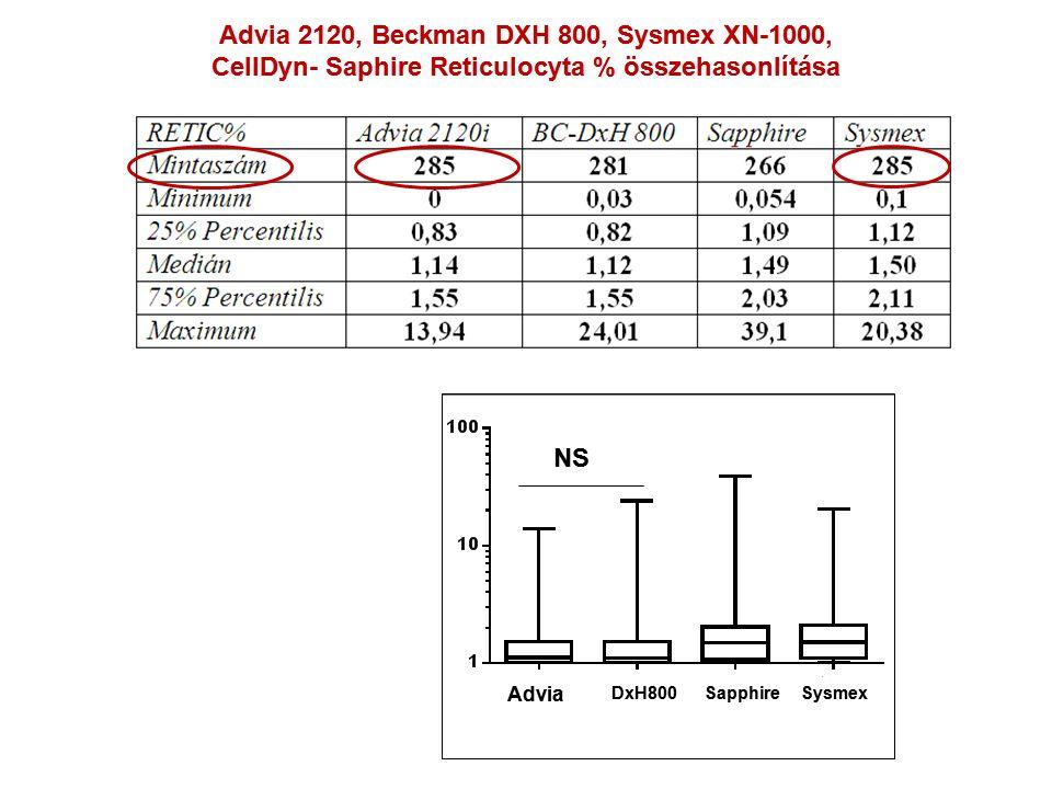 NS Advia 2120, Beckman DXH 800, Sysmex XN-1000, CellDyn- Saphire Reticulocyta % összehasonlítása Advia DxH800SapphireSysmex