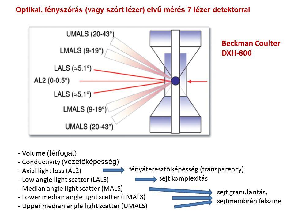 - Volume (térfogat) - Conductivity (vezetőképesség) - Axial light loss (AL2) - Low angle light scatter (LALS) - Median angle light scatter (MALS) - Lo