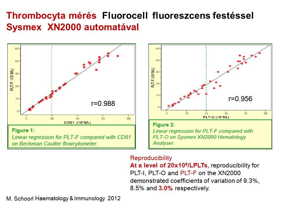 Thrombocyta mérés Fluorocell fluoreszcens festéssel Sysmex XN2000 automatával M. Schoorl Haematology & Immunology 2012 Reproducibility At a level of 2