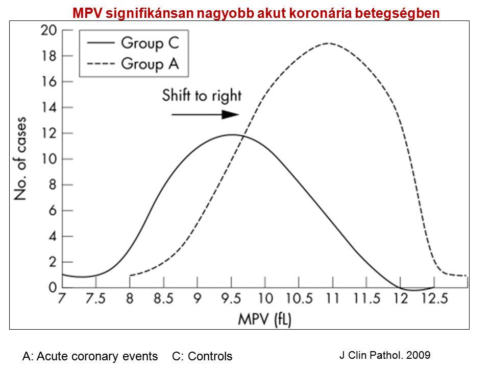 MPV M A: Acute coronary events C: Controls J Clin Pathol. 2009 MPV signifikánsan nagyobb akut koronária betegségben