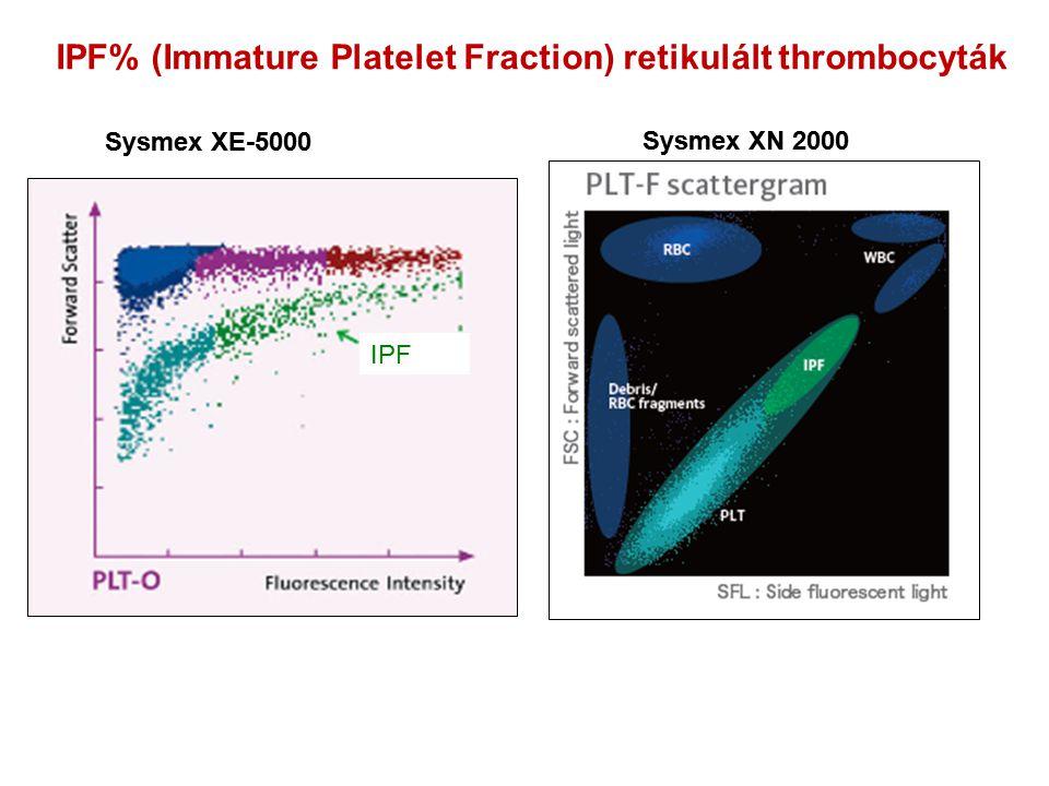 IPF% (Immature Platelet Fraction) retikulált thrombocyták IPF Sysmex XE-5000 Sysmex XN 2000