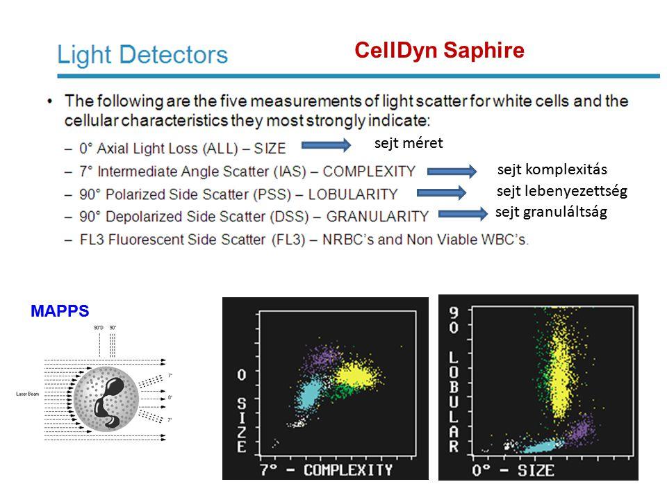sejt komplexitás sejt granuláltság sejt lebenyezettség MAPPS CellDyn Saphire sejt méret