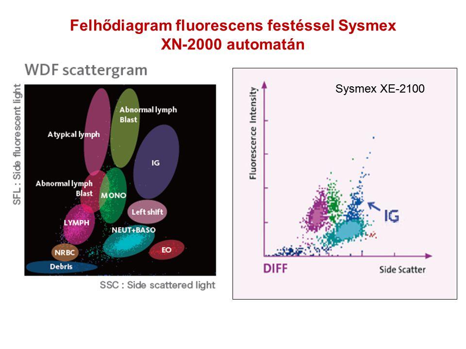 Felhődiagram fluorescens festéssel Sysmex XN-2000 automatán Sysmex XE-2100