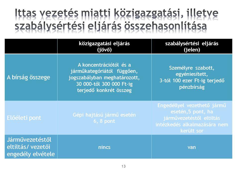 13 közigazgatási eljárás (jövő) szabálysértési eljárás (jelen) A bírság összege A koncentrációtól és a járműkategóriától függően, jogszabályban meghat